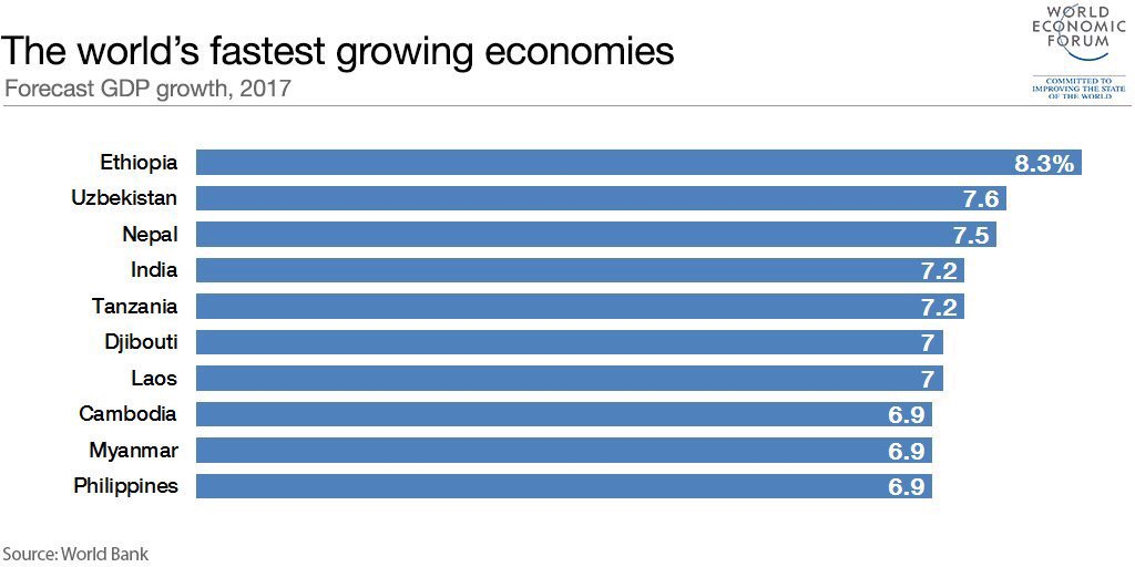 #Ethiopia #Djibouti &amp; #Tanzania among the #top #world&#39;s fastest growing economies according to @wef #Africa #Africawewant #AfricansRising<br>http://pic.twitter.com/qFugZNXJyd
