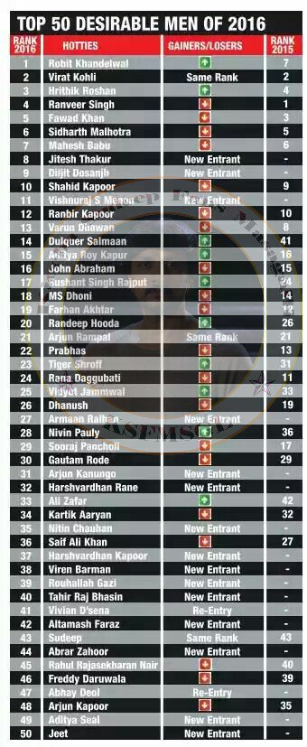 #Exclusive : Namma @KicchaSudeep has got 43rd rank of @timesofindia most desirable man list &amp; which he earned same spot in previous year2016<br>http://pic.twitter.com/n7nkVAQEHc