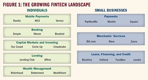 Creative Destruction in Banking #AI #MachineLearning #bigdata #fintech #ML #banking #tech  https://www. theclearinghouse.org/research/2016/ 2016-q1-banking-perspectives/creative-destruction-in-banking &nbsp; … <br>http://pic.twitter.com/siD0N2xSRj