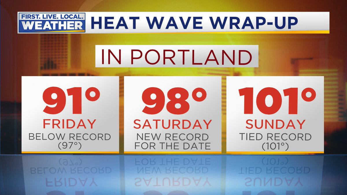 101 at PDX ties record for date + 2nd warmest June temp on record.  Cooler air about to invade metro area   http:// kptv.tv/WxBlg  &nbsp;   #pdxtst <br>http://pic.twitter.com/oUGDF7zGrP