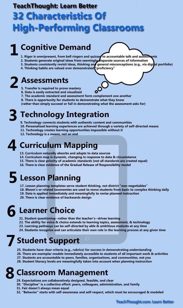 32 Characteristics of High-Performing Classrooms  (by @TeachThought) #edchat #education #elearning #edtech #engchat #mathchat #sunchat<br>http://pic.twitter.com/JqmvFcrHfM