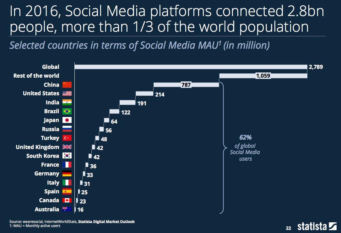 In 2016, #socialmedia platforms connected 2.8 billion people, over 1/3 of the world&#39;s population. #digital #mobileapp #smartphones <br>http://pic.twitter.com/FUtdOCQHUF