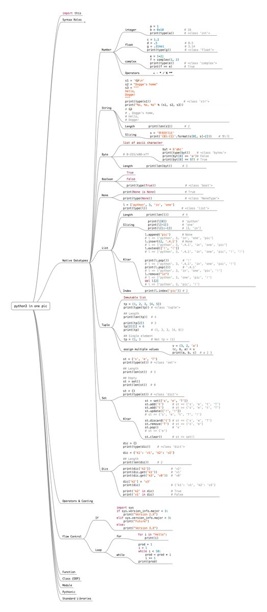 The Entire #Python Language in a Single Image - #infographic #code #coding #machinelearning #ai #iot #artificialintelligence #fintech #4ir<br>http://pic.twitter.com/SSlAMXFqBU
