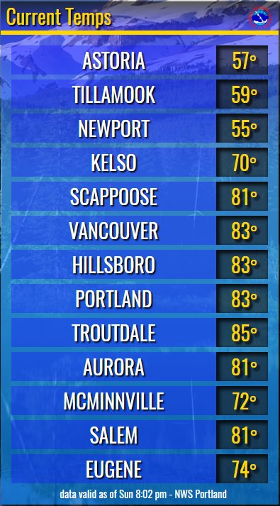 Temperatures are beginning to lower to more tolerable values. Expect temps to drop into the 50s &amp; low 60s by Monday AM :) #pdxtst #orwx<br>http://pic.twitter.com/Q14v8wqlYj