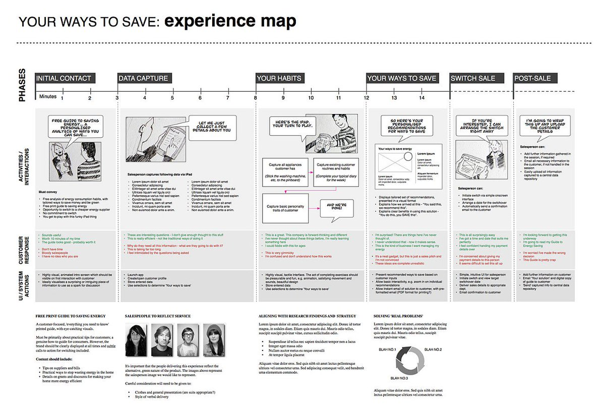 Super Useful UX Docs &amp; Deliverables Examples &gt;  http:// ow.ly/vhH930cSAdR  &nbsp;   #ux #uxdesign #design #prototyping #process #sketch #designthinking<br>http://pic.twitter.com/35bdBOjMnn