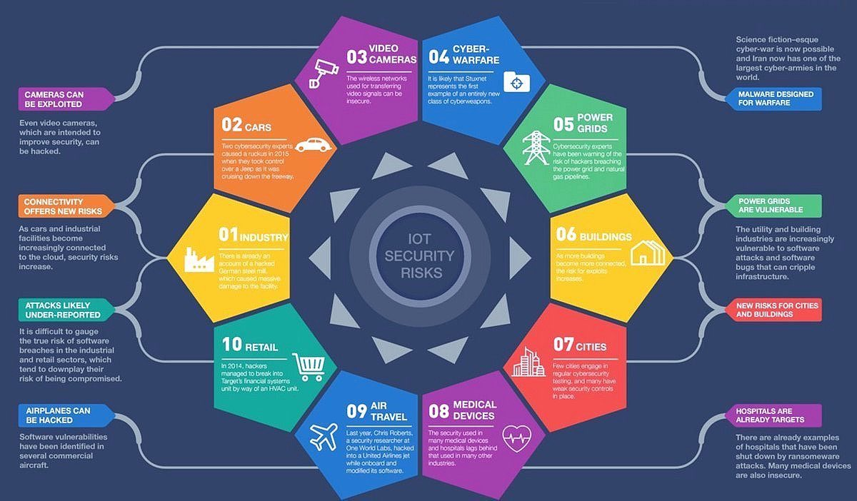 #IoT #security targets !   #SmartCity #Healthcare #Fintech  #Mpgvip #AI #cybersecurity #tech #bigdata<br>http://pic.twitter.com/1WmP5oMmpy