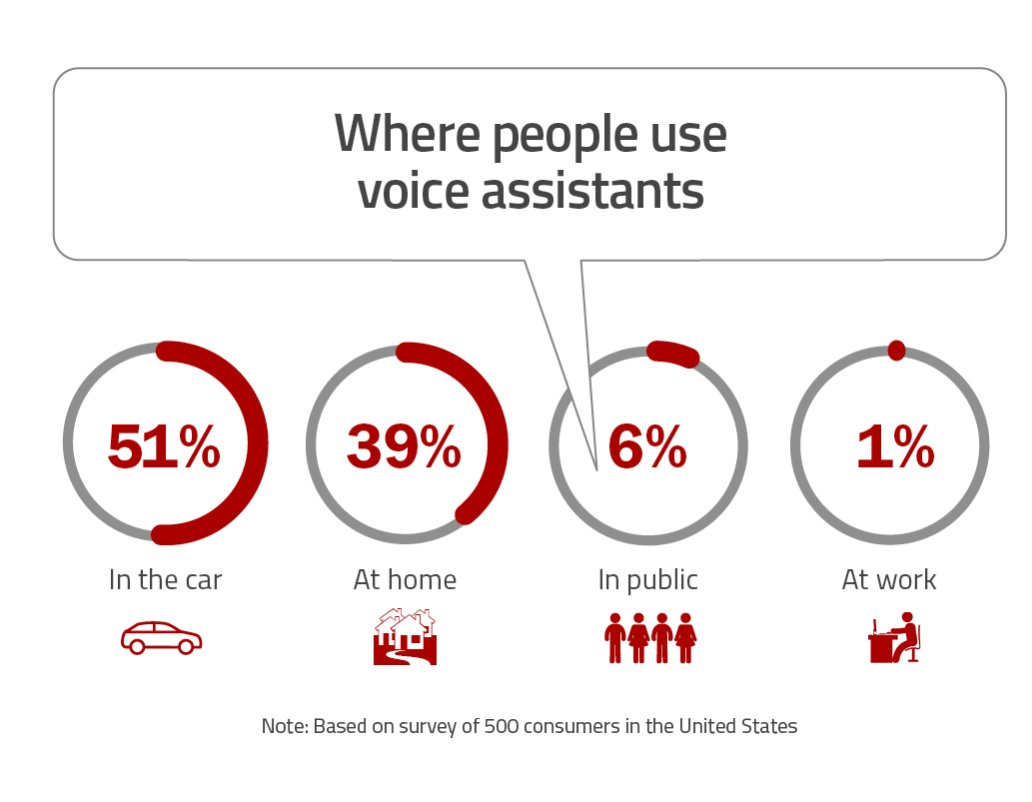 #Voice #Payments Ready to Take Center Stage  by @JimMarous   https://t...
