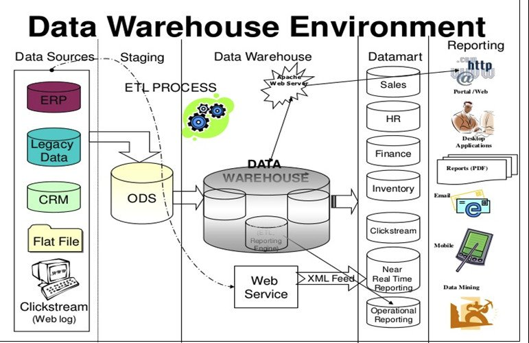 #BusinessIntelligence simplifying the complexity of storage and usage of data   https:// goo.gl/3Sz8EE  &nbsp;   #BI #Datawarehouse #technology<br>http://pic.twitter.com/ETfVTKU29q