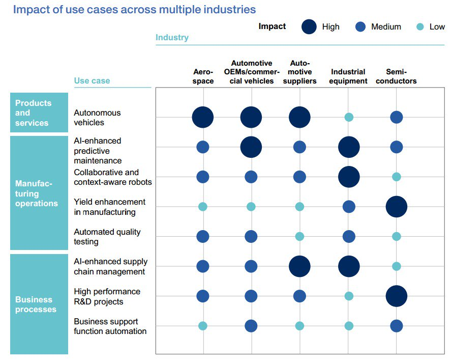 #AI will transform #Germany's industrial sector  #4IR #IoT #blockchain #fintech #defstar5 #makeyourownlane #Mpgvip  http://www. mckinsey.com/industries/sem iconductors/our-insights/smartening-up-with-artificial-intelligence &nbsp; … <br>http://pic.twitter.com/qviYUfFoG1
