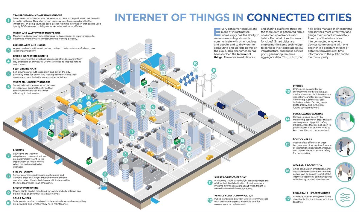 The city of the future? #InternetOfThings #IoT #smartcities  #innovation #bigdata #tech #wearables #startups #data #AI #ML #drones #mobile<br>http://pic.twitter.com/kPkgwSTJ2O
