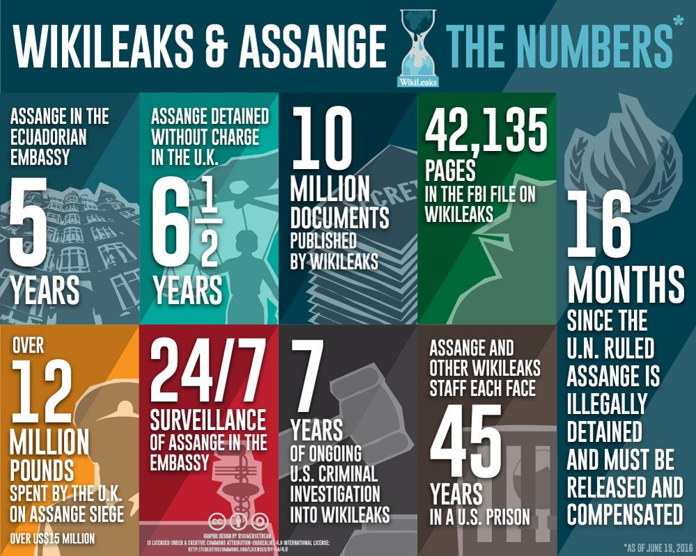 One week since lawyers convinced @JulianAssange not to speak in public because UK govt was ready to talk. What progress? #Assange #UKpol<br>http://pic.twitter.com/YxE9WolD4m