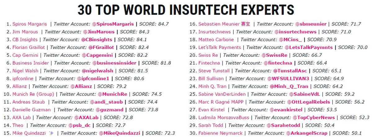 30 #Top #World #Insurtech #Experts to Follow in 2017    http:// ipfconline.fr.convey.pro/l/PaL9pXQ  &nbsp;   @pierrepinna @ipfconline1 #IoT #AI... by #RosyCoaching<br>http://pic.twitter.com/n9w0uwI7tY