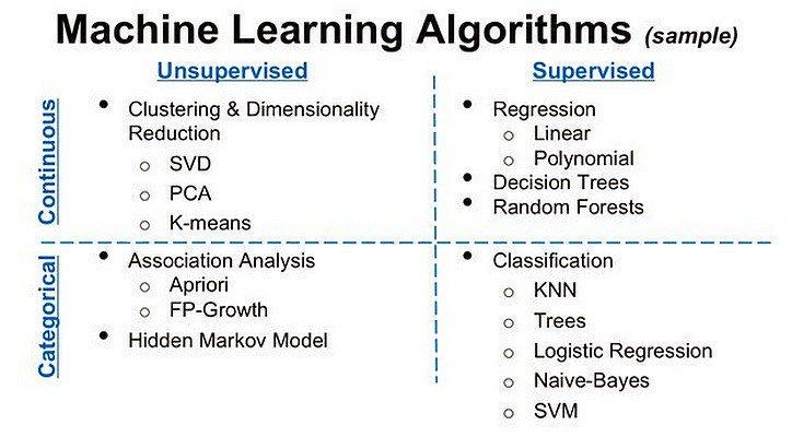 Training: Introduction to #MachineLearning &amp; Data Mining  http:// buff.ly/2cGR6F1  &nbsp;     #BigData #DataScience #ML by @analyticbridge via @dataiku<br>http://pic.twitter.com/fotRpms4Nl