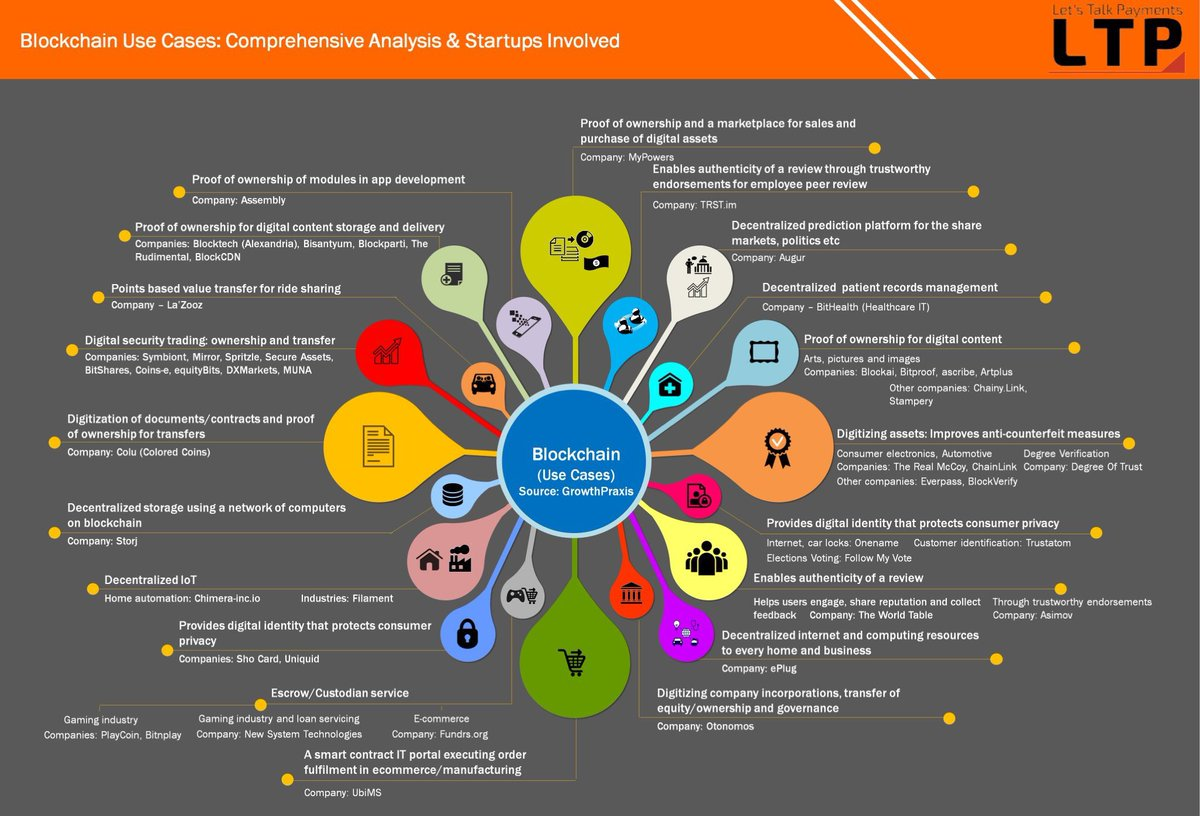 #Blockchain use case across industries #industry40 #Fintech #Bitcoin #Payments  #IoT #AI #ML #Startups #bigdata #cryptocurrency @evankirstel<br>http://pic.twitter.com/zAEj7bDX3o