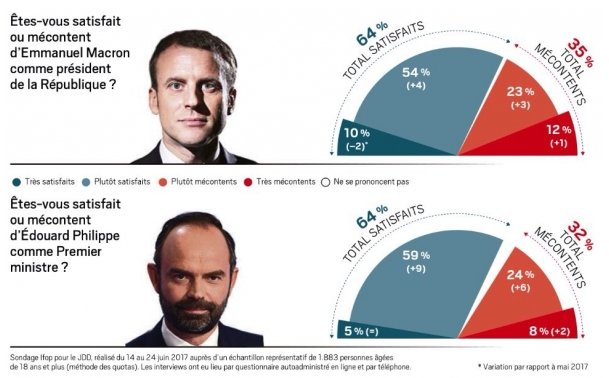 FRANCE: 6 weeks after his election, #Macron&#39;s approval rate rises to 64%. Same rate, and trend, for PM #Philippe.  http://www. lejdd.fr/politique/baro metre-ifop-jdd-le-couple-executif-culmine-a-des-sommets-de-popularite-3371228#xtor=CS1-4 &nbsp; … <br>http://pic.twitter.com/6Z9TJ2MZ50