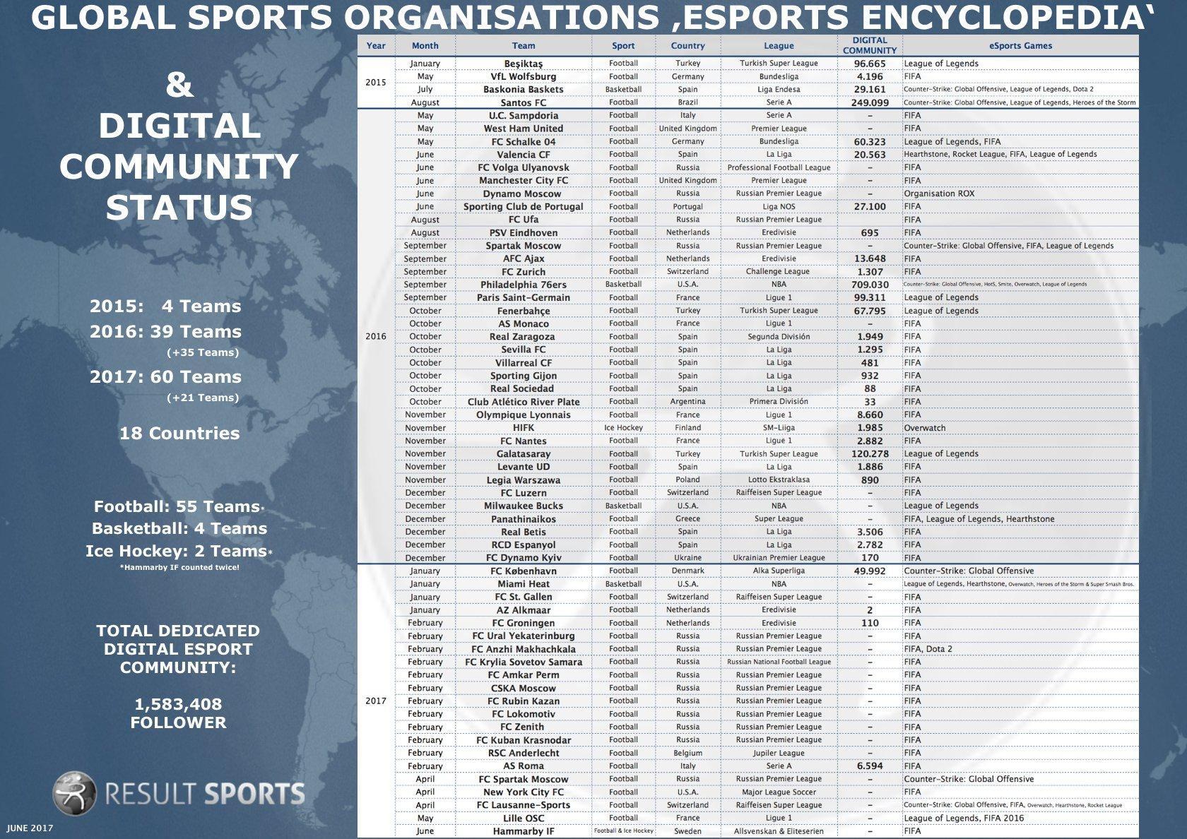 Alcance digital clubes deportivos eSports