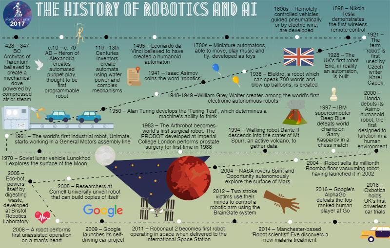 A brief of history of the impact of robotics worldwide #UKroboticsweek #industrialstrategy https://t.co/1EF7TVzyPR