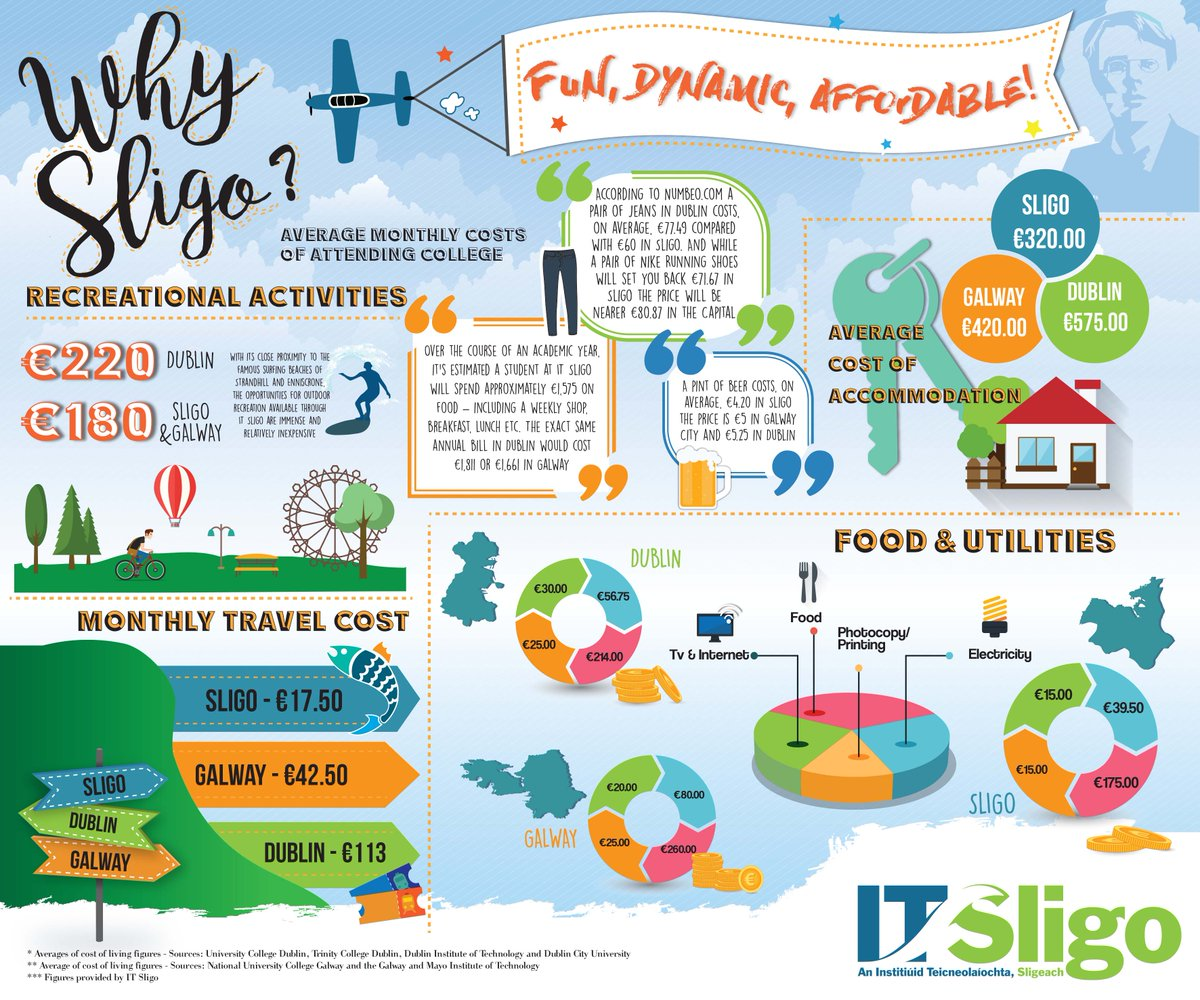 Take a look at the cost of student living. #CAO2017 #CAO  https://www. itsligo.ie/2017/06/23/cos tofstudentliving2017-18/ &nbsp; … <br>http://pic.twitter.com/lBa3ozPHDk