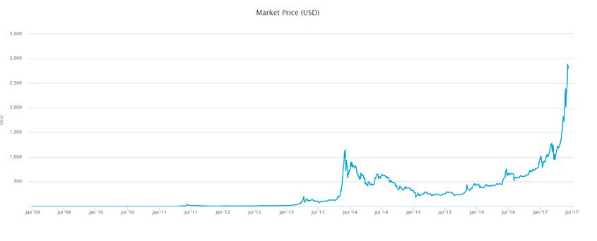 #Bitcoin Price, Explained&#39;How &amp; Why&#39; #trading #blockchain #fintech #regtech #defstar5 #makeyourownlane #Mpgvip  https:// cointelegraph.com/explained/bitc oin-price-explained &nbsp; … <br>http://pic.twitter.com/1A9wzhInNx