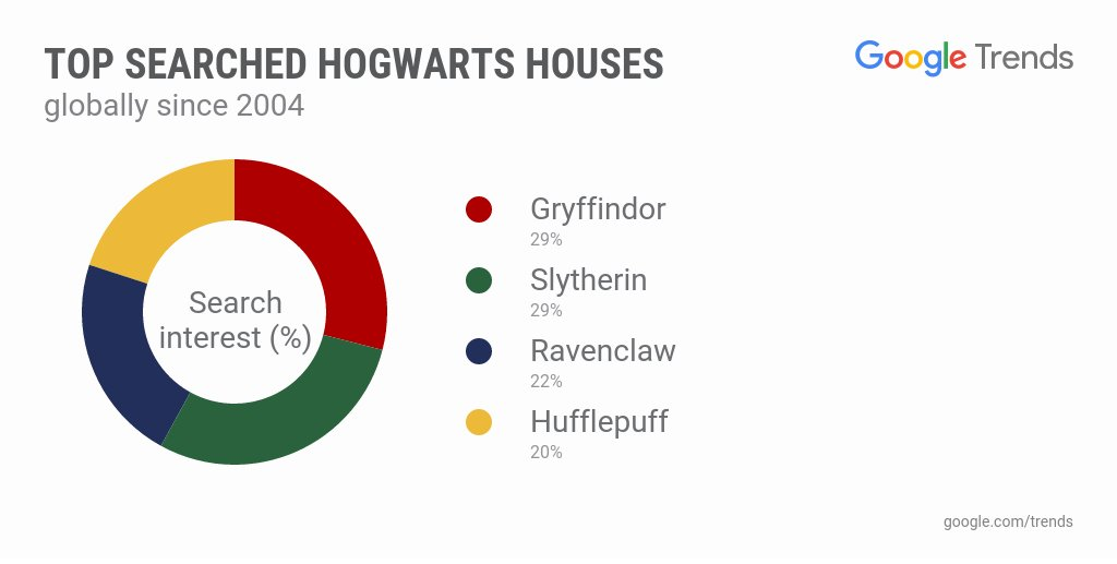 Gryffindor and Slytherin are the most searched Hogwarts houses #HarryP...