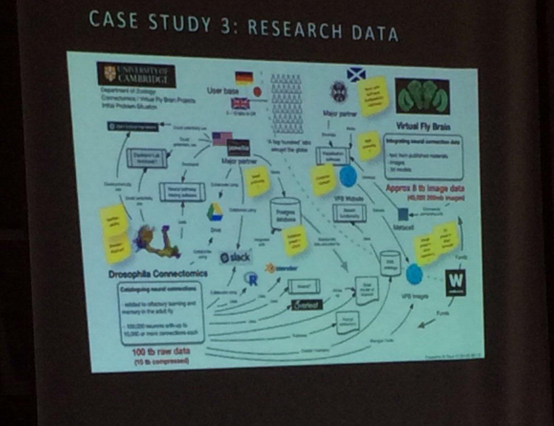 #DPOC tackle #digitalpreservation of research data #rdm - complex. Oh yes! #dpc_plan2deploy https://t.co/1S0TX7DSHA