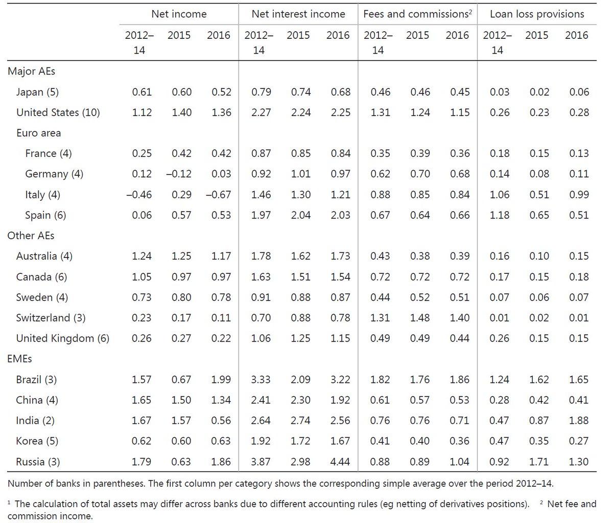 @liukzilla @gusbaratta @carloalberto #Profitability of #major #banks[1] as % of total #assets: #Jpn-#Us-#Fra-#Ger-#Ita-#Spa-#Uk [#BIS-#SNL]<br>http://pic.twitter.com/6qQg3CXsoY