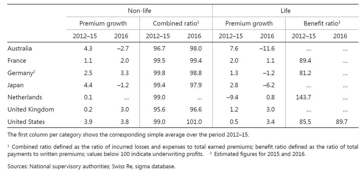 #Profitability of major #insurance #companies in %: #Fra-#Ger-#Jpn-#Uk-#Us [#FRB-#ECB-#EIOPA-#BIS-#SNL-#SwissRE]<br>http://pic.twitter.com/OdqwIWEuIy