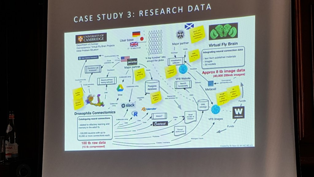 This is why research data is hard! One project from Cambridge University and all its outputs. #dpc_plan2deploy https://t.co/phrbfXZGAt