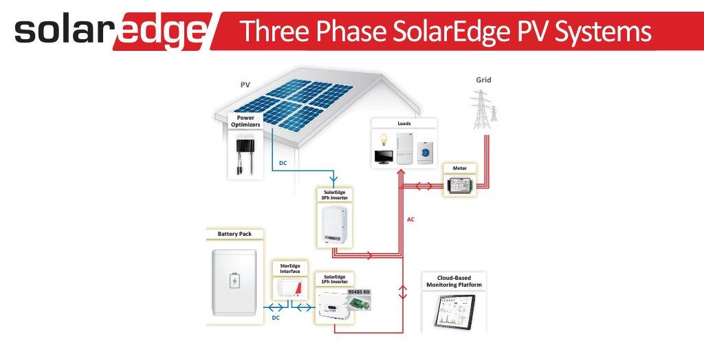 SolarEdge on Twitter: