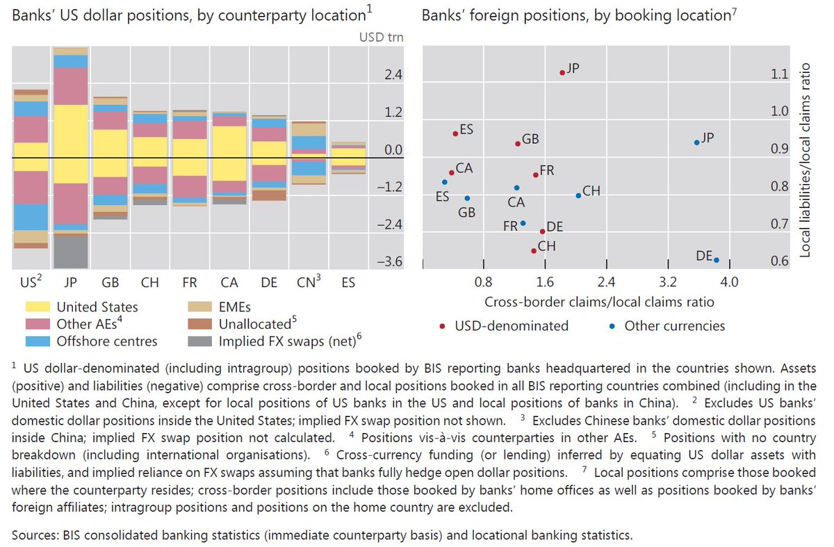 #Banks' $#USD #intermediation reflects #geographical #differences as Q3-2016: #US-#CHINA-#UK-#JPN-#GER-#FRA (#FX #swaps) [#BIS]<br>http://pic.twitter.com/dUsuadXEql