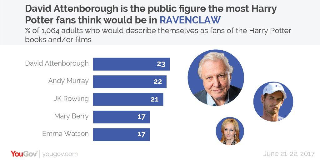 While David Attenborough is Britain's biggest Ravenclaw https://t.co/E...
