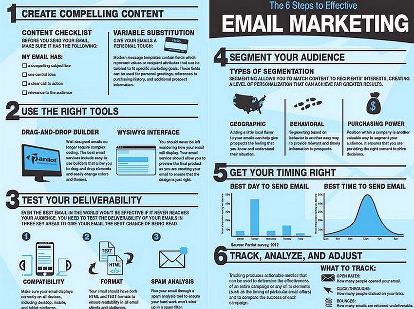 Email #Marketing is a Very Effective Strategy to Boost your #Sales: Create Compelling Content, A/B Test and Optimize [via @StartGrowthHack]<br>http://pic.twitter.com/SIjsaRYR4j