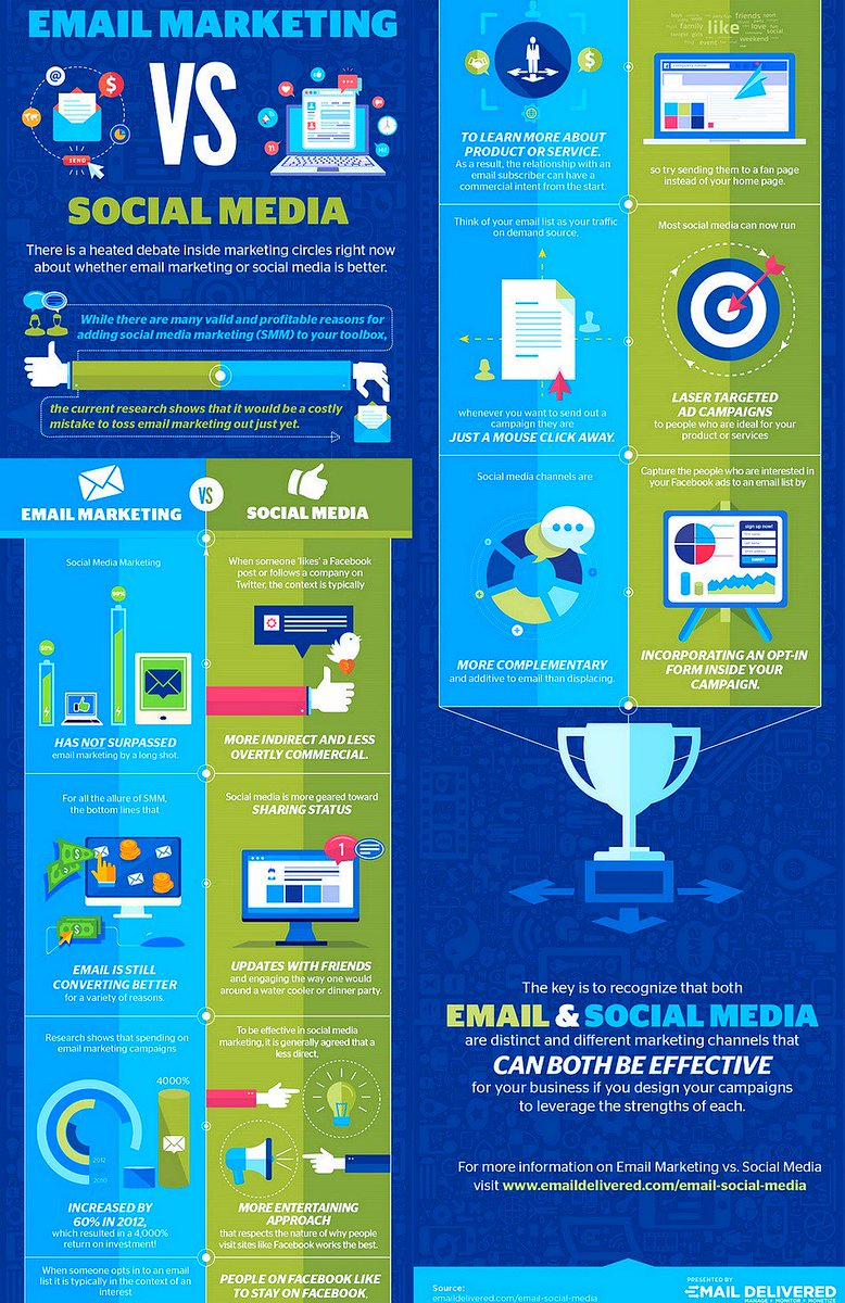 #SocialMedia Vs. Email #Marketing: Which Is The BEST? [Infographic]  #SMM #EmailMarketing #DigitalMarketing #GrowthHacking #ROI #Business<br>http://pic.twitter.com/pSfC6yg4i4