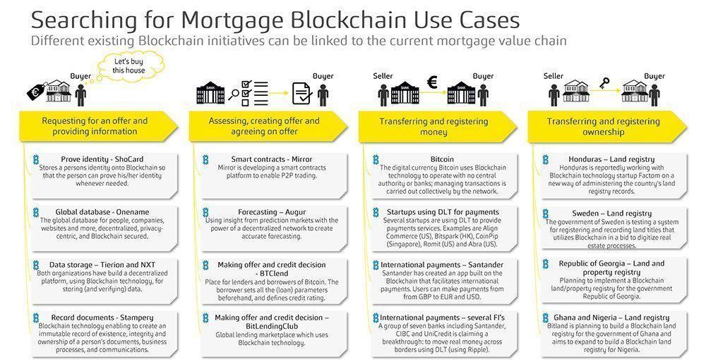 Heres how #blockchain will improve the #mortgage process:   #StartUps #Fintech #AI #defstar5 #bitcoin #BigData #IoT #tech #Mpgvip #BTC #ETH<br>http://pic.twitter.com/2T5nEyw29C