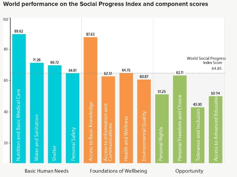 Quality of life is improving, but personal rights and safety, tolerance and inclusion are declining @socprogress https://t.co/VHj5PjwzB9