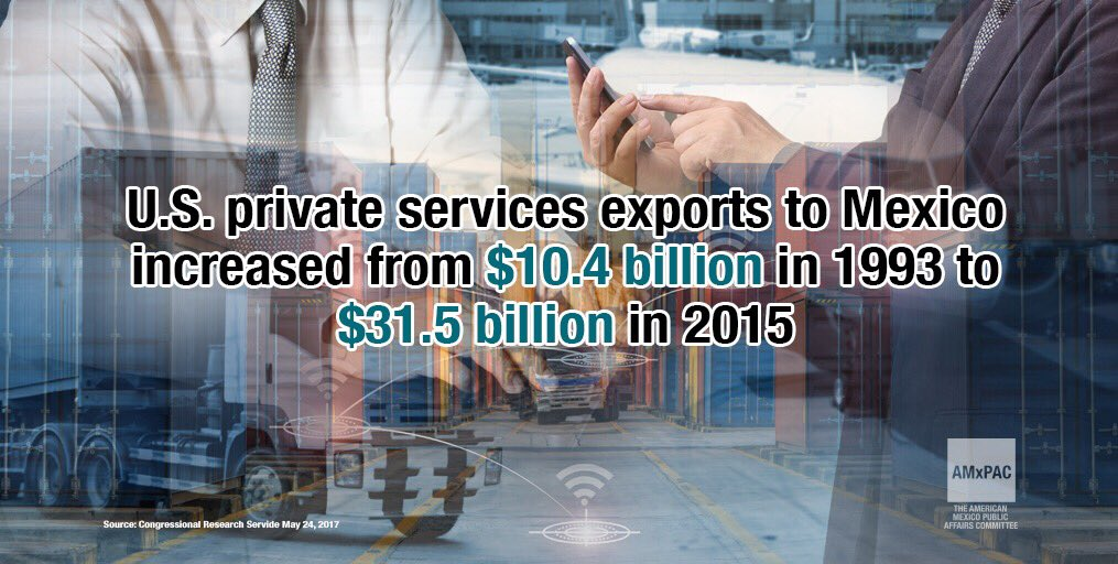 #US  private services exports to #Mexico  increased from $10.4 billion in 1993 to $31.5 billion in 2015. #NAFTA #TradeWorks<br>http://pic.twitter.com/9e7w04zzqk