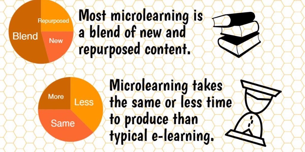 Microlearning is a blend of new and repurposed content: Full Infographic here &gt; #corporatetraining #elearning  http:// bit.ly/1H2ci3J  &nbsp;  <br>http://pic.twitter.com/nh46vvTGr9