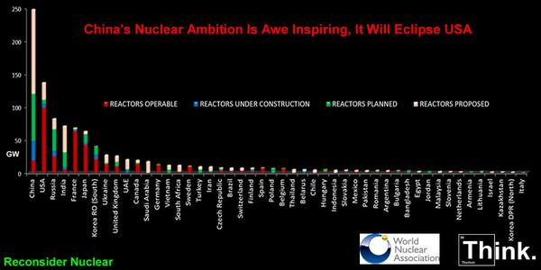 China&#39;s #Nuclear Ambition Is Awe Inspiring, It Will Eclipse USA  #uranium #thorium <br>http://pic.twitter.com/PsDr9Vp50e