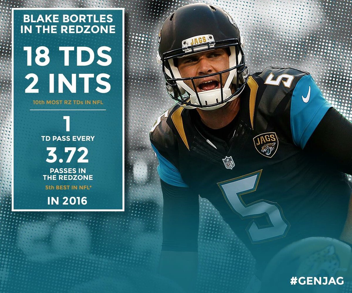 Many reasons to criticize Blake Bortles&#39; play in 2016, but his Red Zone efficiency isn&#39;t one of them. #GenJag #Jaguars <br>http://pic.twitter.com/mHZRsHZo9a