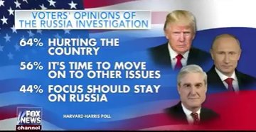 Bet real #s of this DEM leaning Harvard poll is more like 60% of Americans want Congress to move on from Russia investigation.#NoThereThere<br>http://pic.twitter.com/1mT73nGF4A