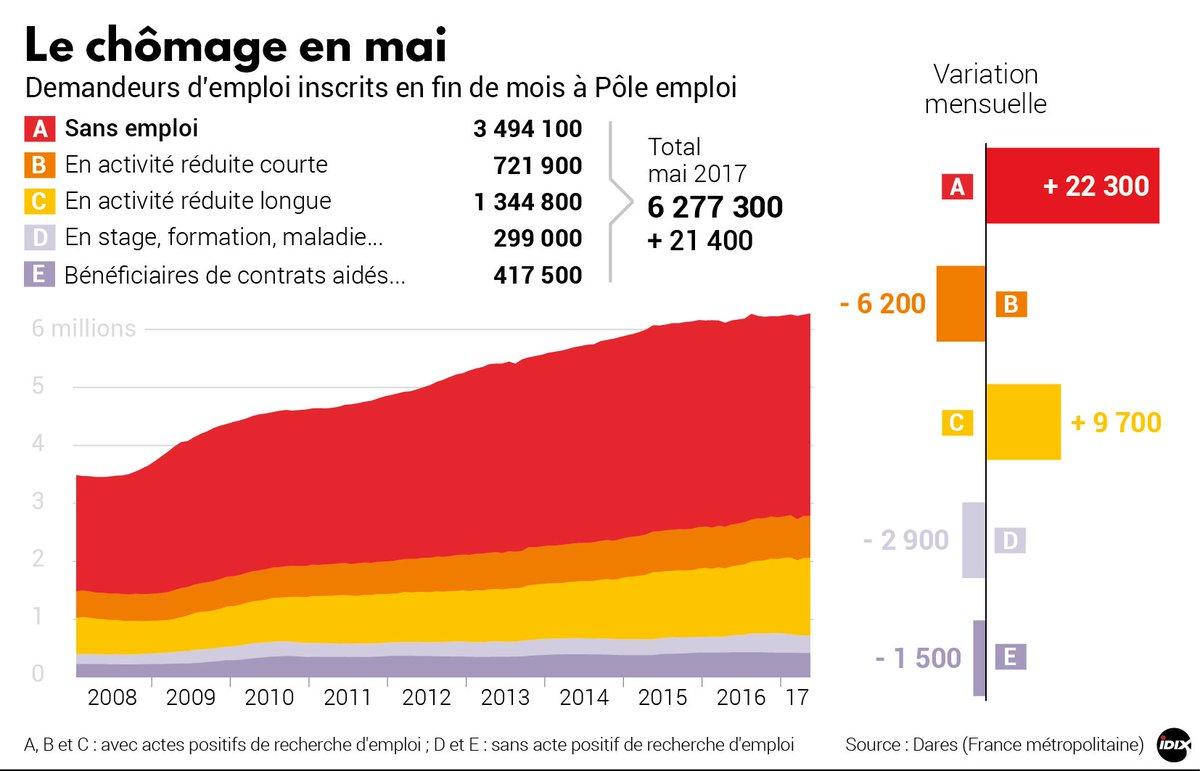 Premier mois d'Emmanuel Macron au pouvoir, première hausse du chômage >> https://t.co/QlrjyBq1qf