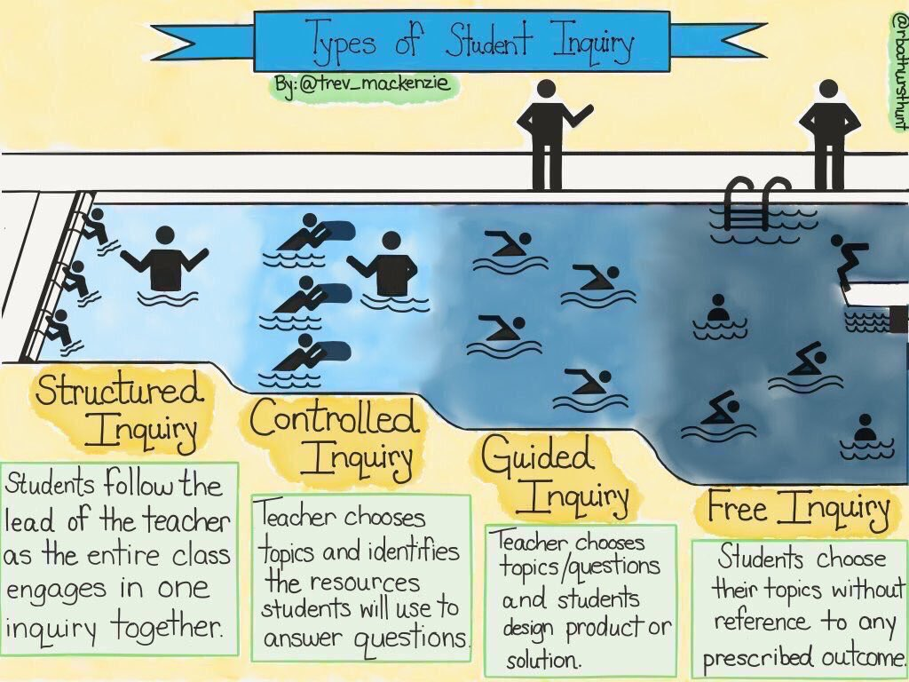 4 Types of Student Inquiry  (by @trev_mackenzie) #edchat #education #elearning #edtech #ISTE17 #engchat #mathchat<br>http://pic.twitter.com/gDWpdSLs54