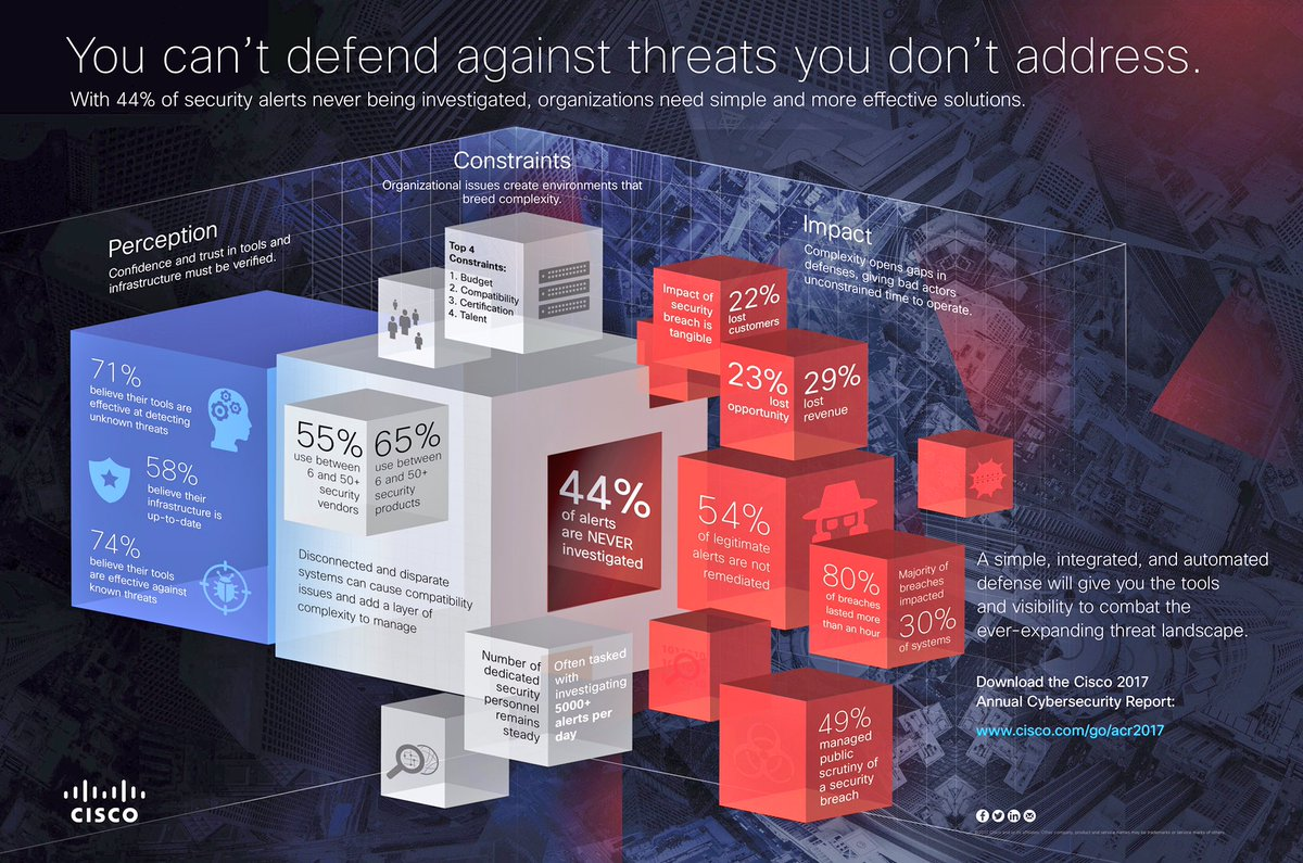 44% of #security alerts are never investigated! #CyberSecurity #cybercrime #CyberAttack #CLUS #CLUS17 @CiscoSecurity #hackers #IPsec #hacker<br>http://pic.twitter.com/QvMU5AU358