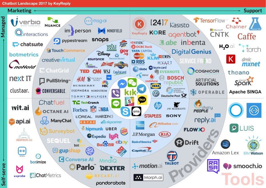 Did you know this huge number of chatbots? The new #chatbot landscape 2017 #bot #AI #marketing #service #support by @KeyReply<br>http://pic.twitter.com/MUcvuYdc0x