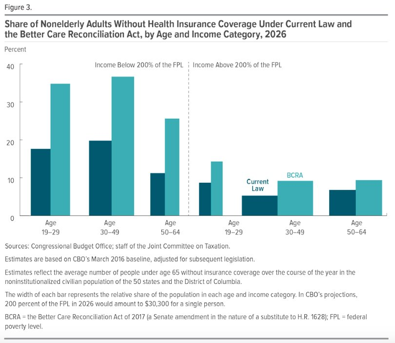 #No winners when shifting from #ACA to #BCRA<br>http://pic.twitter.com/lfOSzAAO3l