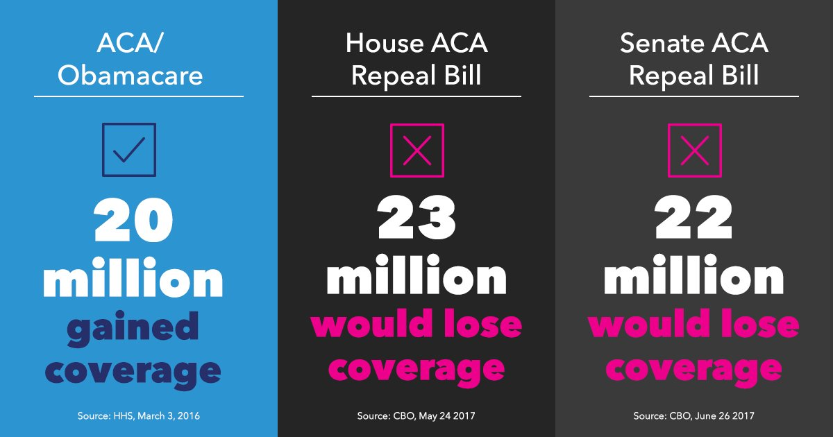 The @USCBO confirms what we already knew about the Senate Trumpcare bill: It's cruel and heartless. https://t.co/3w1vlMKjAJ #IStandWithPP