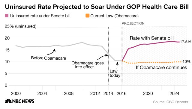Here's how the uninsured rate under the Senate health care bill compares to Obamacare https://t.co/XS5vDmKI6u