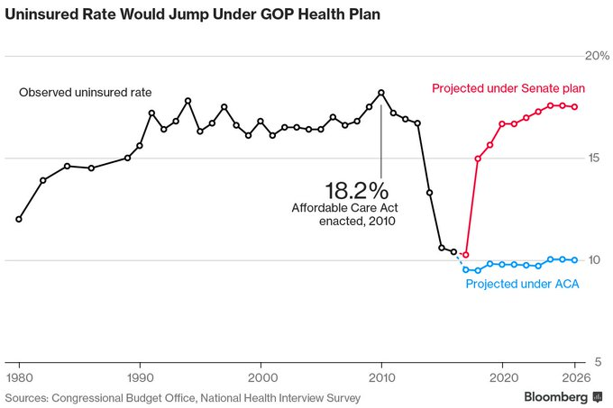 New: the uninsured rate would skyrocket under the Senate GOP's health plan https://t.co/1E6mmqVeiY