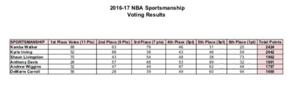 #Twolves&#39; @22wiggins finishes 5th in the Sportsmanship Award balloting. He was the Northwest Division nominee.<br>http://pic.twitter.com/znSaUQhKQV
