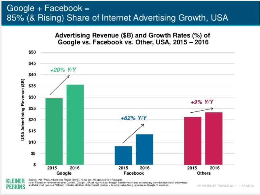 #Google + #Facebook = 85% (&amp; Rising) Share of Internet #Advertising Growth, USA<br>http://pic.twitter.com/ZSpc7tNhru